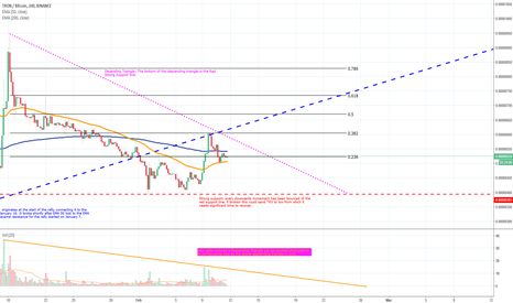 TRXBTC: TRON - where will it go next, can the support hold?