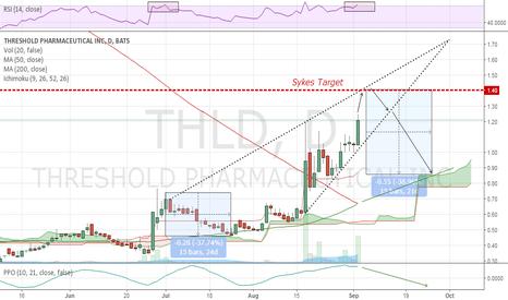 THLD: Rising wedge delisting pump