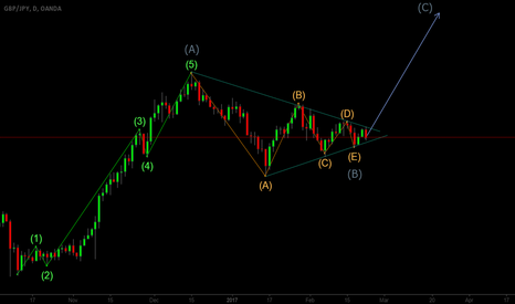 GBPJPY: GBPJPY in low volatility corrective structure