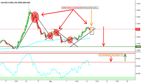 EURUSD: EUR/USD Long Term Short Trade Analysis On 4hour Chart