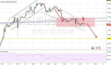 EURUSD: EUR/USD pronostico