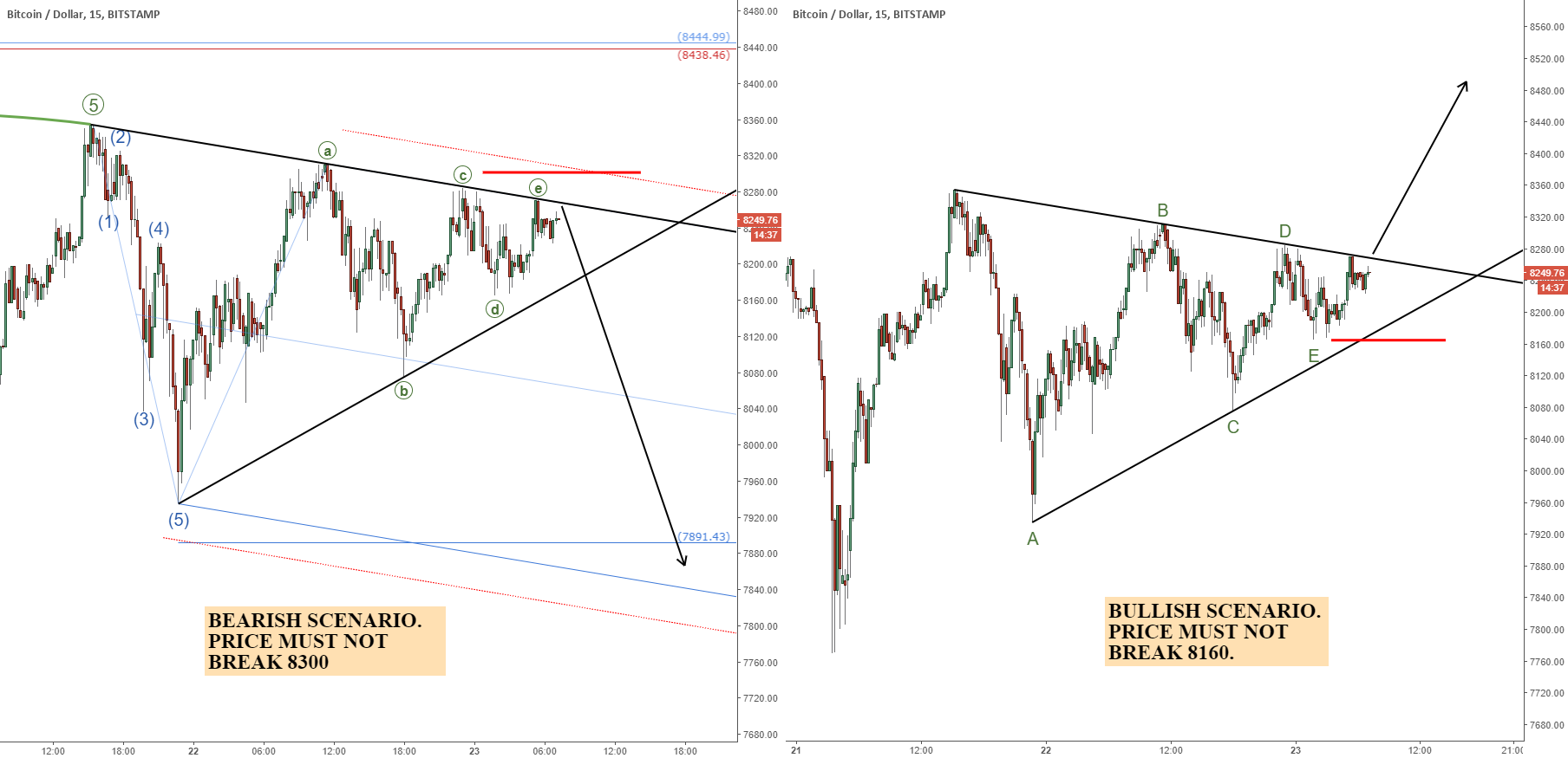 Bitcoin (BTCUSD): Crossroads Triangle