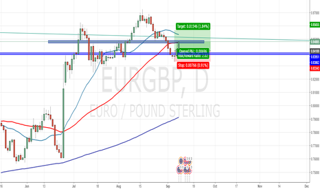 EURGBP: EURGBP Long to .85600 if it passes resistance