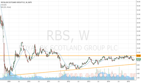 RBS: Should be good for a quick move to 12.40