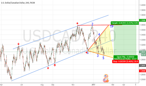 USDCAD: USD CAD  Pattern Wolfe Waves