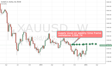 XAUUSD: Gold trading near supply zone