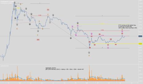 BCHAIN/MKPRU: Elliott wave count on BTCUSD