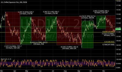 USDJPY: USDJPY time and price analysis