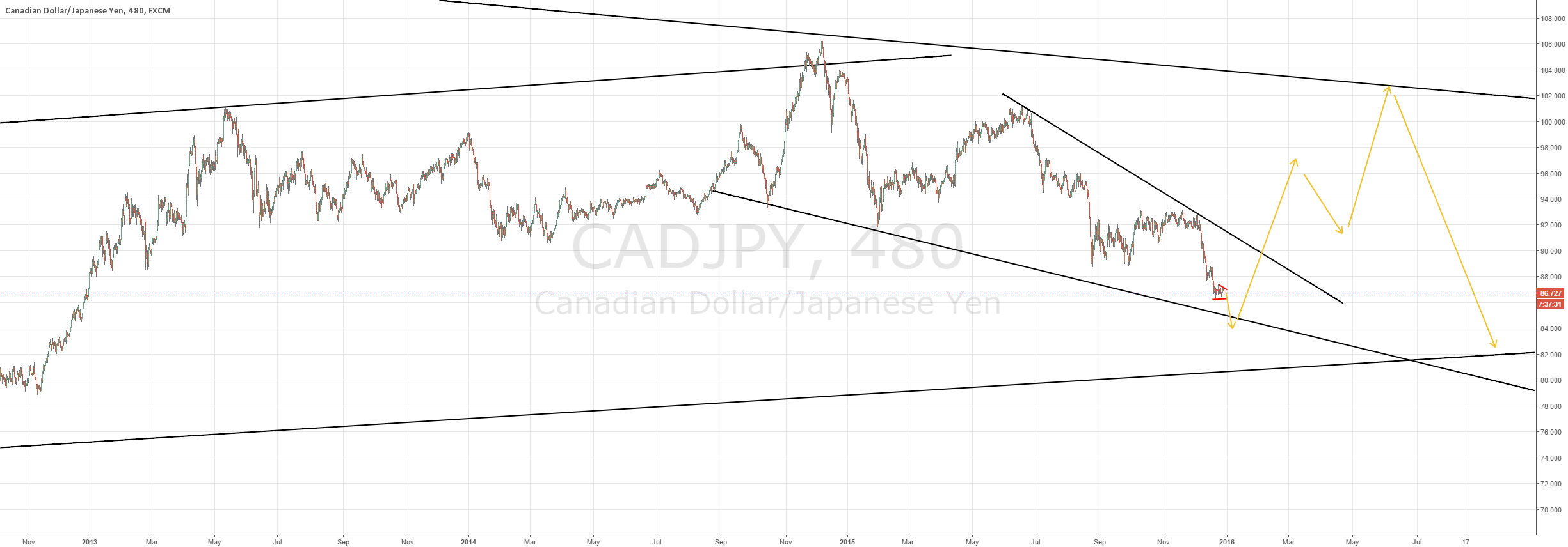 CADJPY could be the trade of 2016?