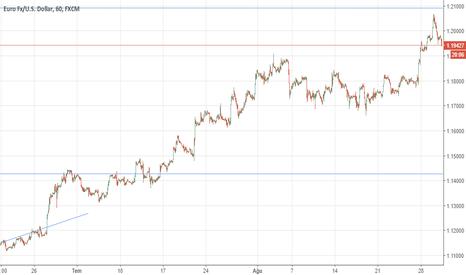 EURUSD: eur usd satışta durum