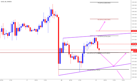 XAUUSD: Trade Plan based on Clone Levels for April 25th 2017 (intraday)