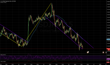 USDJPY: Channel on 15 with SMA(50)