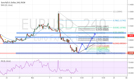 EURUSD: EURUSD: Is is time for reversal?