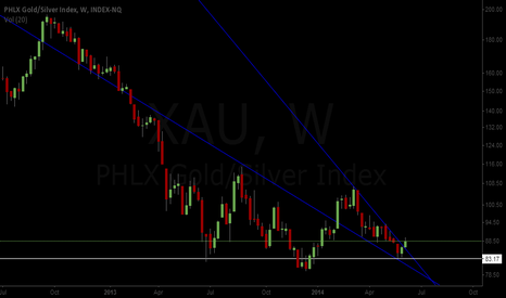 XAU: xau bullish wedge breaking out with possible inverse H&S