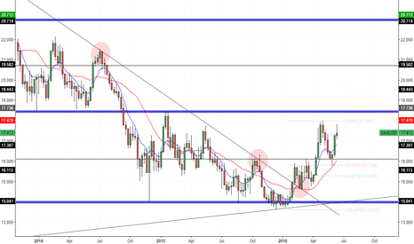 XAGUSD: Silver - Weekly Outlook