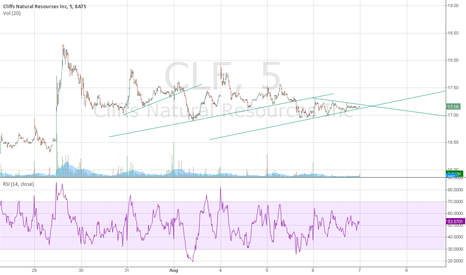 CLF: CLF, need fuel to go up