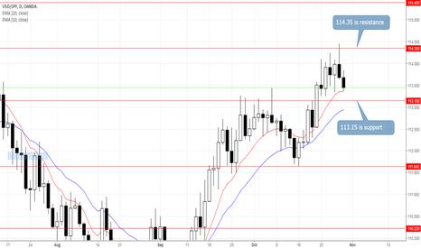 USDJPY: USDJPY: Range Break to Determine Future Direction