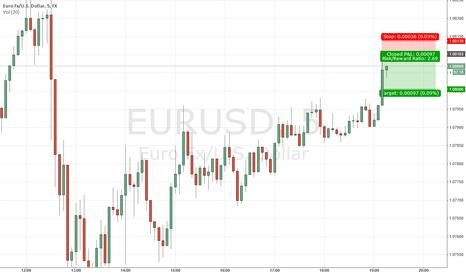 EURUSD: Short Term trade