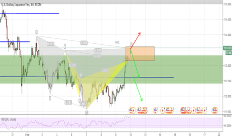 USDJPY: 2 patterns completed in same area