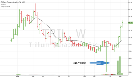 TRIL: 53M Market Cap., High Volume gained my attention, Watch.