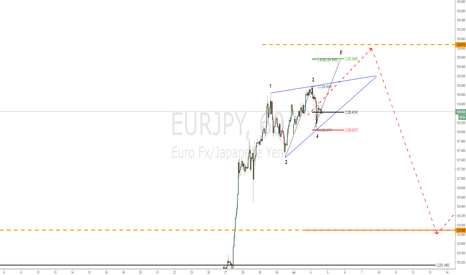 EURJPY: Targeting the WWPo5'