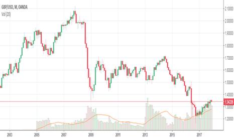GBPUSD: GBP vs USD