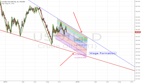 USOIL: Oil prices expected to decline
