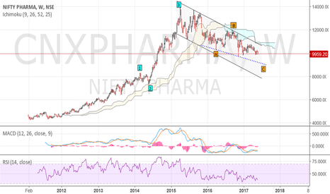 CNXPHARMA: CNX Pharma - In its last leg of the 6%+ fall. Time to SIP....