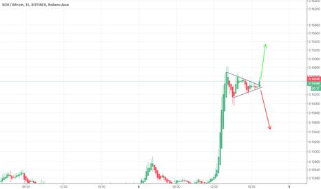 BCHBTC: BCH/BTC