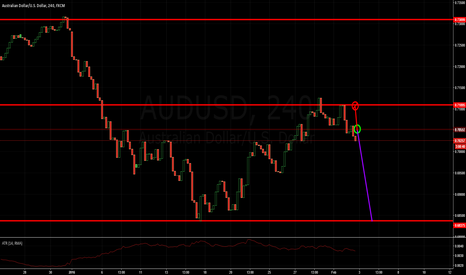 AUDUSD: Pullback from medium strength resistance to strong support