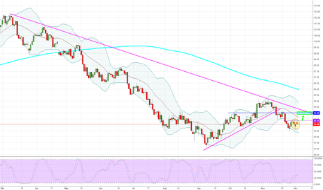 DXY: US Dollar - Daily - Question?