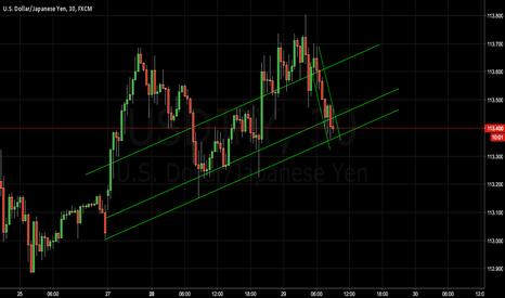 USDJPY: USD/JPY upcoming reversal/break