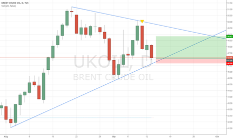 UKOIL: Daily UKOIL with good profit/risk ratio