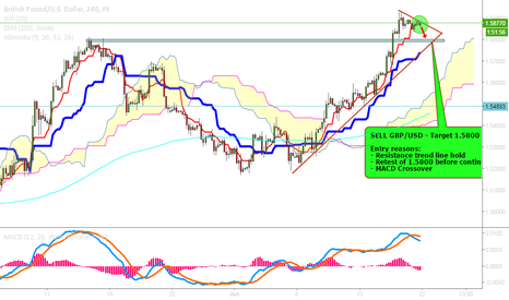 GBPUSD: SELL GBP/USD - Target = 1.5800 (70 pip move)