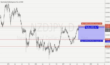 NZDJPY: NzdJpy short opportunity