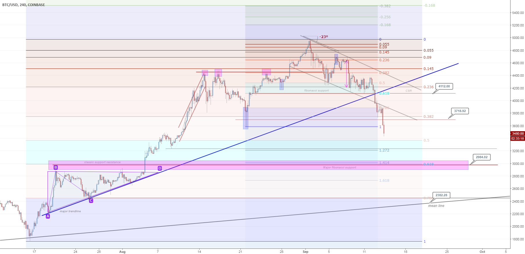 BTCUSD bearish continue
