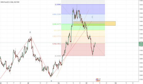 GBPUSD: GBP/USD коррекция .