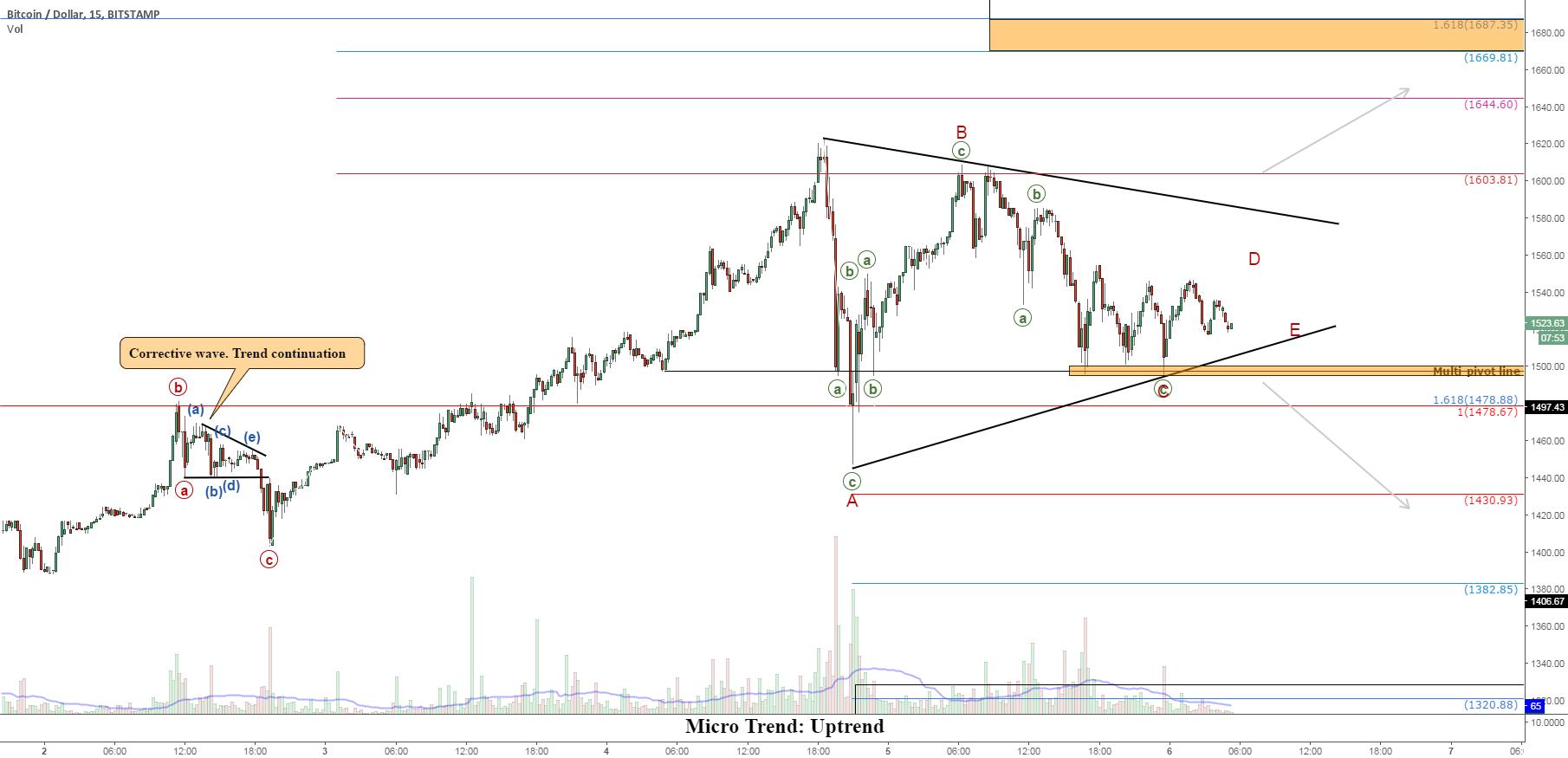 BTCUSD: Short-Term Triangular Price Action