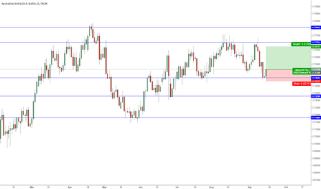 AUDUSD: AUD/USD LONG? ENTRY@0.75110 STOP@0.74322 TARGET@0.76717