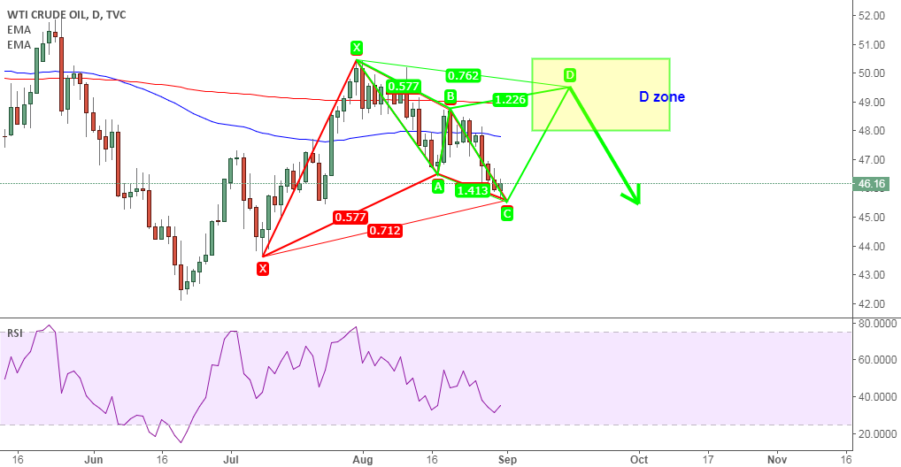 USOIL: 2 harmonic patterns and last one is for long trade