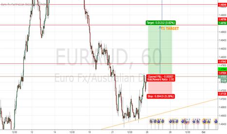 EURAUD: POSSIBLE LONG EUR/AUD.