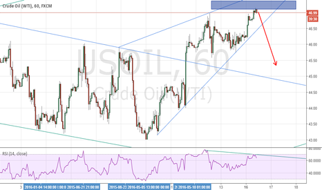 USOIL: usoil short idea