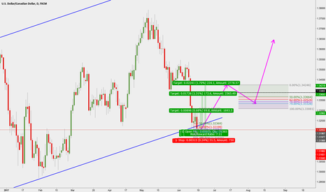 USDCAD: USD/CAD going long with tight stops