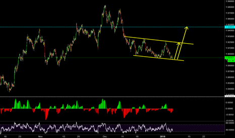 GBPNZD: one day one trade 003 (GBPNZD look for another rise)