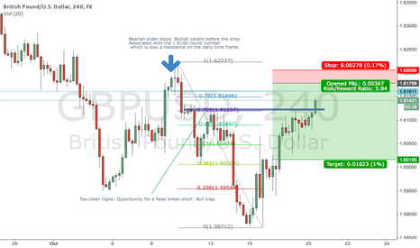 GBPUSD: Short Cable at the 1.6180 Institutional Level