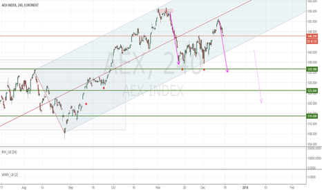 AEX: AEX: XMAS rally to the downside?