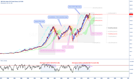 SPX500: SPX500 about to fall?