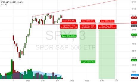 SPY: 3 scenarios