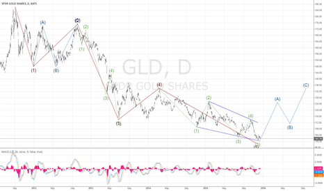 """GLD: Long to 1350 correction top then """"Watch Out Below"""""""