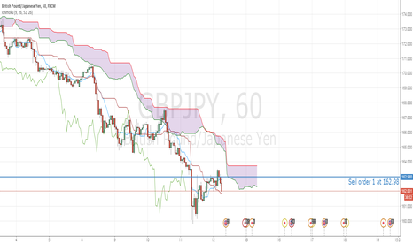 GBPJPY: GBPJPY potentially lower in sight
